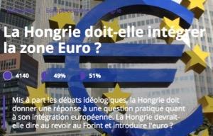 N° 056 La Hongrie doit-elle intégrer la zone euro ?
