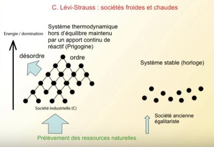 N°075 Dérèglement climatique et crise de l'énergie : que peut faire la Science ?